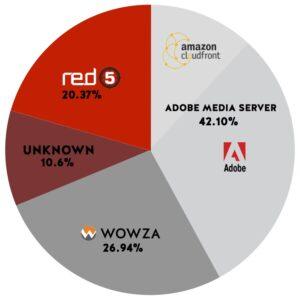 Adobe Fşash Media Server vs Wowza Server vs Red5